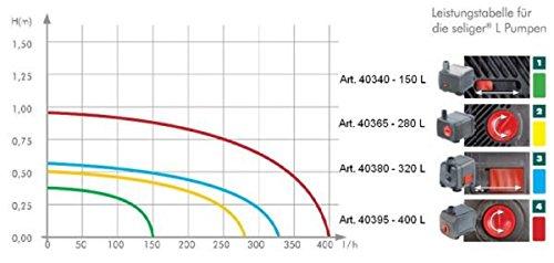 Seliger Indoorpumpe Pumpe 400 L mit Licht, 50 x 45 x 60 mm - 9